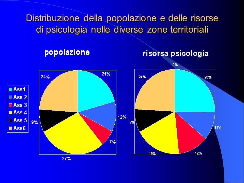 Distribuzione della popolazione e delle risorse di psicologia nelle diverse zone territoriali