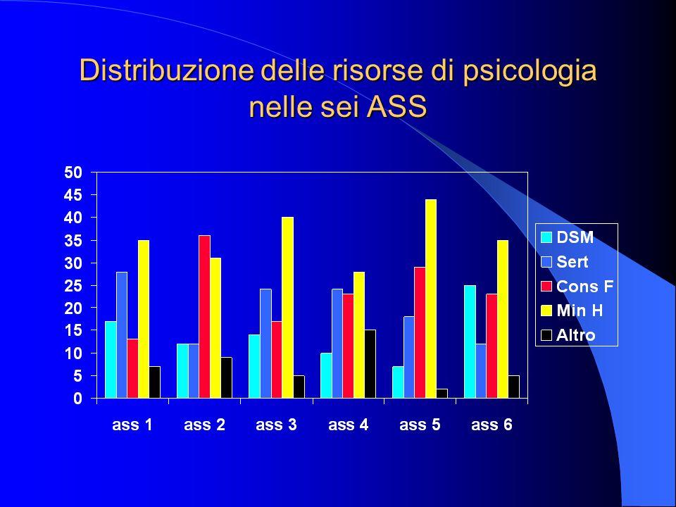 Distribuzione delle risorse di psicologia nelle sei ASS