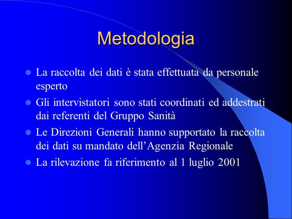 Metodologia La raccolta dei dati è stata effettuata da personale esperto.