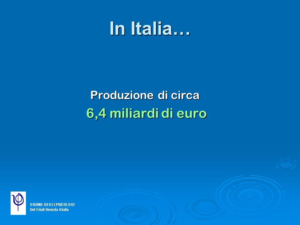 In Italia… Produzione di circa 6,4 miliardi di euro