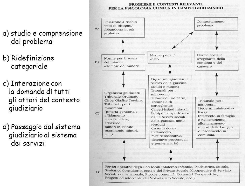 a) studio e comprensione
