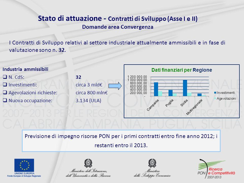 Stato di attuazione - Contratti di Sviluppo (Asse I e II)