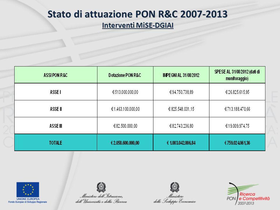 Stato di attuazione PON R&C 2007-2013 Interventi MiSE-DGIAI