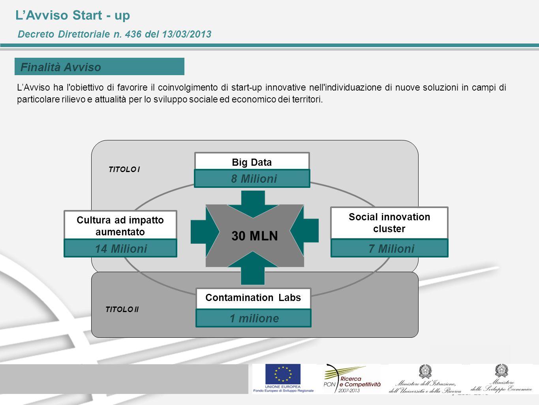 Social innovation cluster Cultura ad impatto aumentato