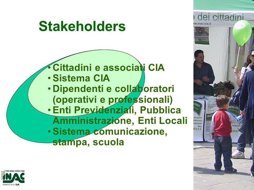 Stakeholders Cittadini e associati CIA Sistema CIA