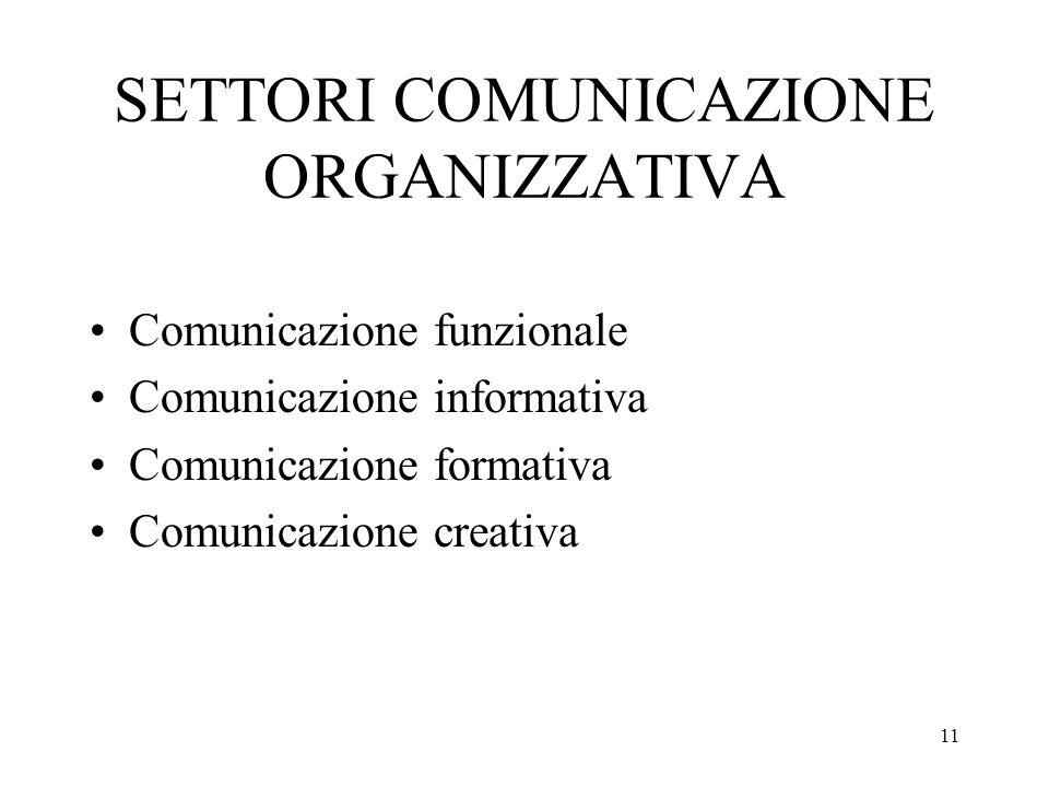 SETTORI COMUNICAZIONE ORGANIZZATIVA
