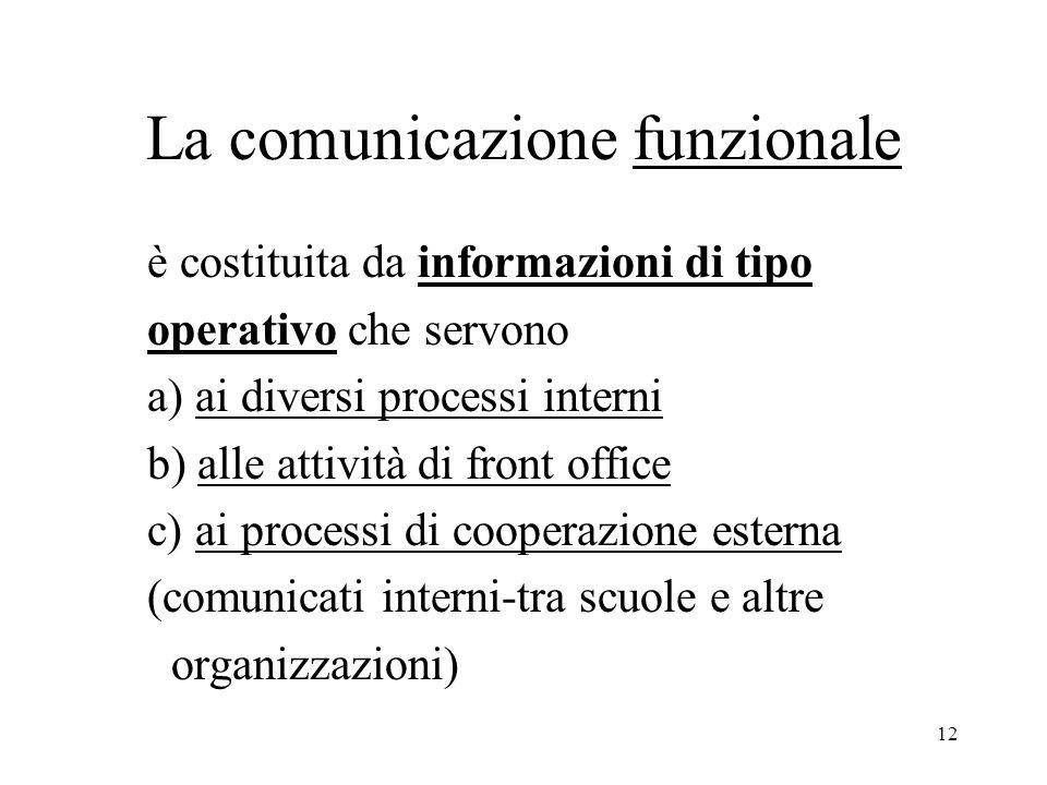 La comunicazione funzionale
