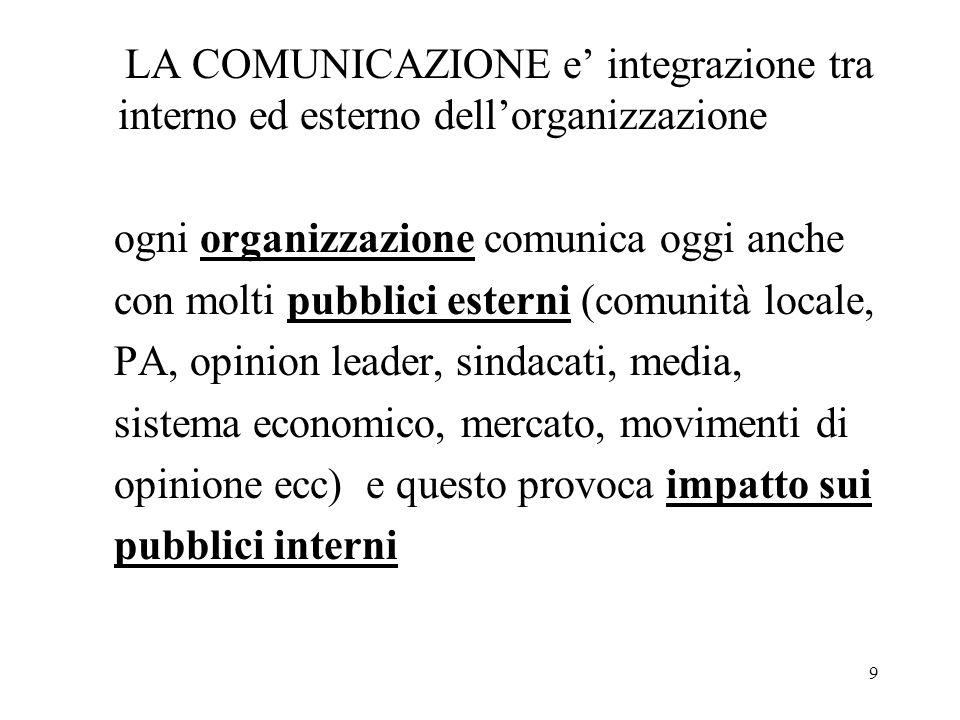 LA COMUNICAZIONE e' integrazione tra interno ed esterno dell'organizzazione