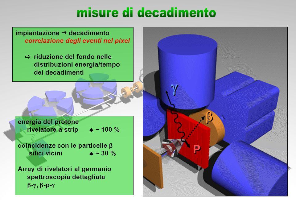 g b P misure di decadimento impiantazione g decadimento