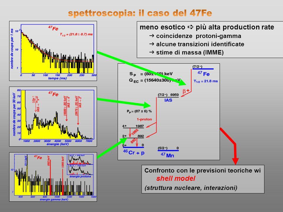 spettroscopia: il caso del 47Fe