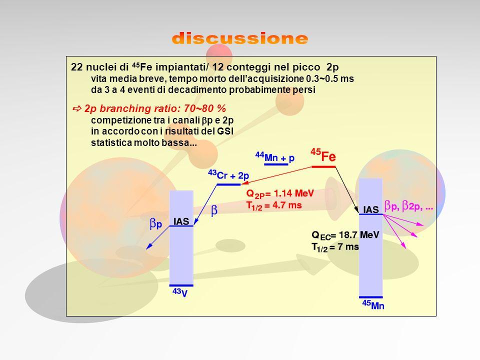 discussione 22 nuclei di 45Fe impiantati/ 12 conteggi nel picco 2p