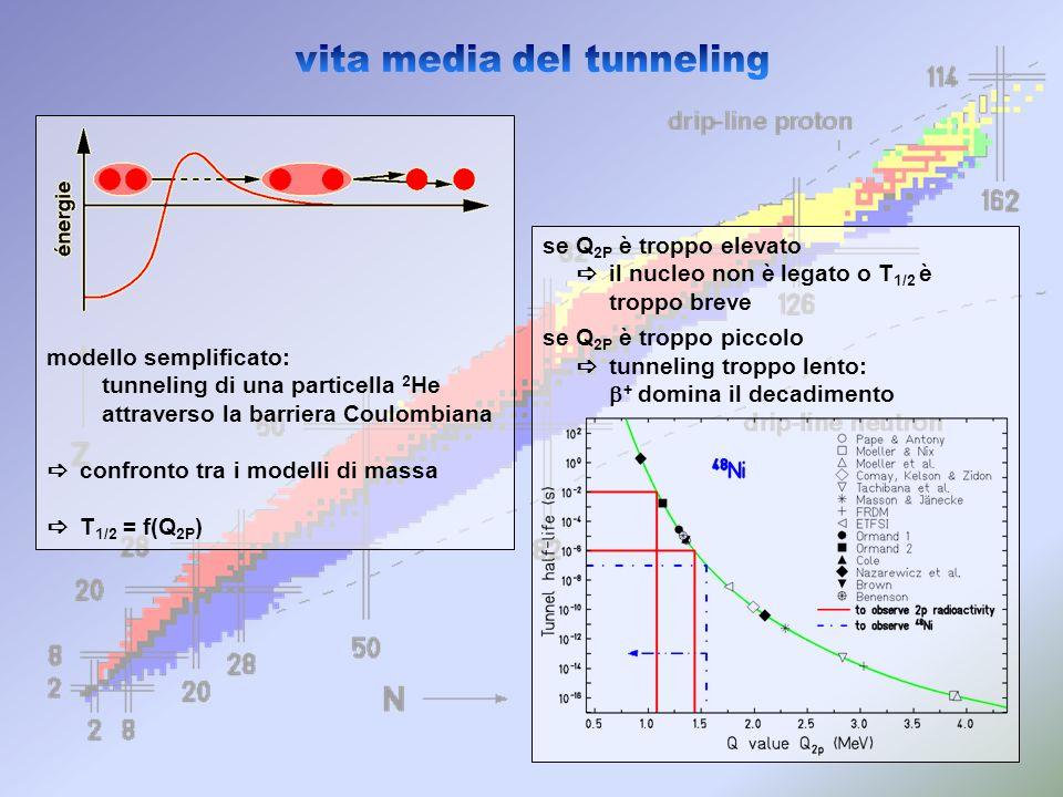 vita media del tunneling