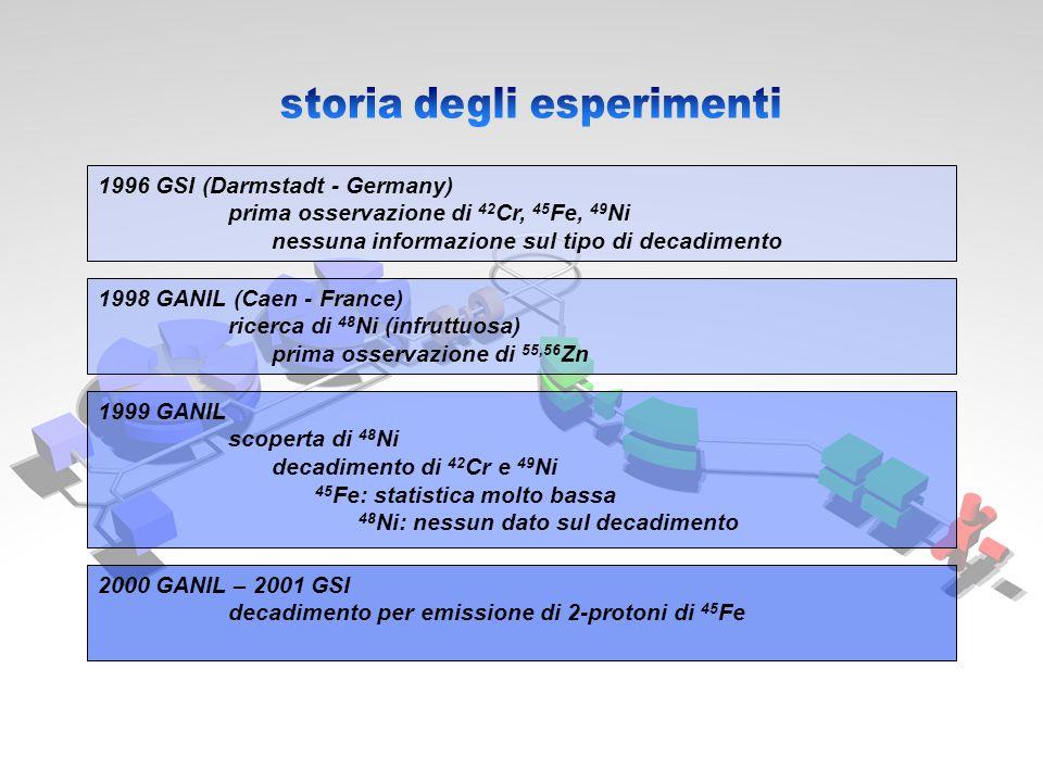 storia degli esperimenti