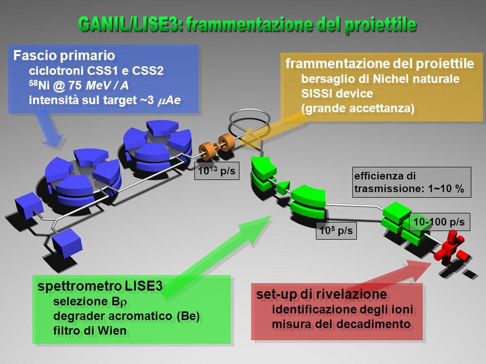 GANIL/LISE3: frammentazione del proiettile