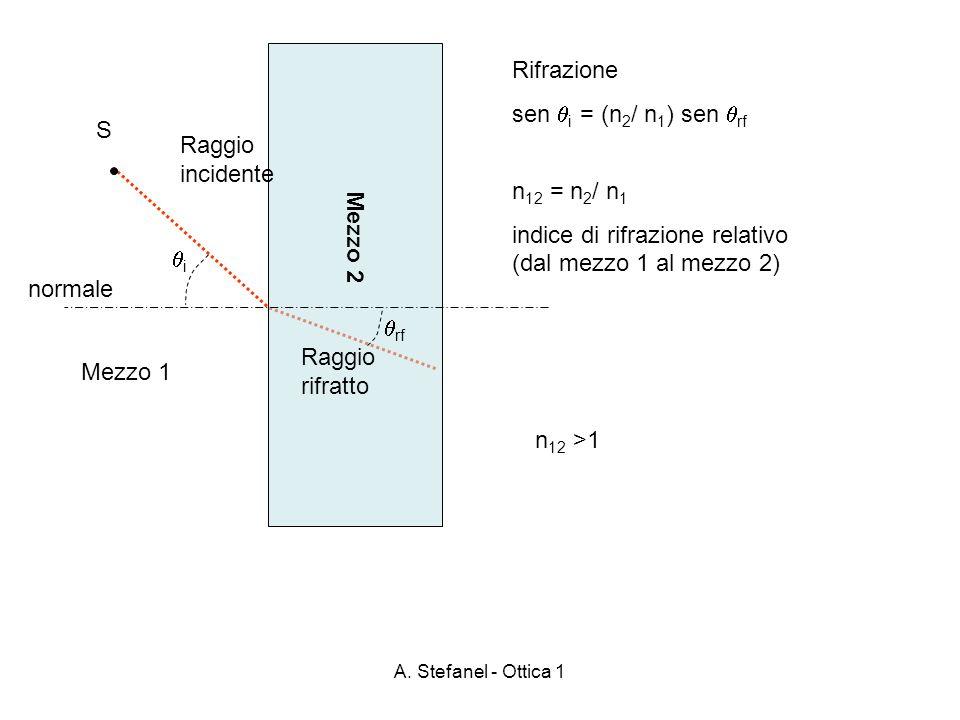 indice di rifrazione relativo (dal mezzo 1 al mezzo 2)