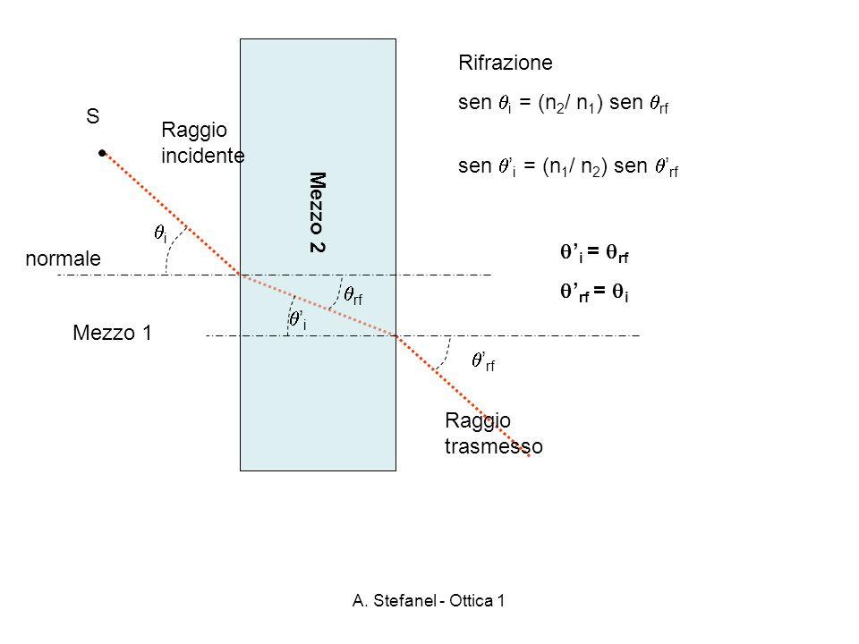 Rifrazione sen i = (n2/ n1) sen rf S Mezzo 2 Raggio incidente