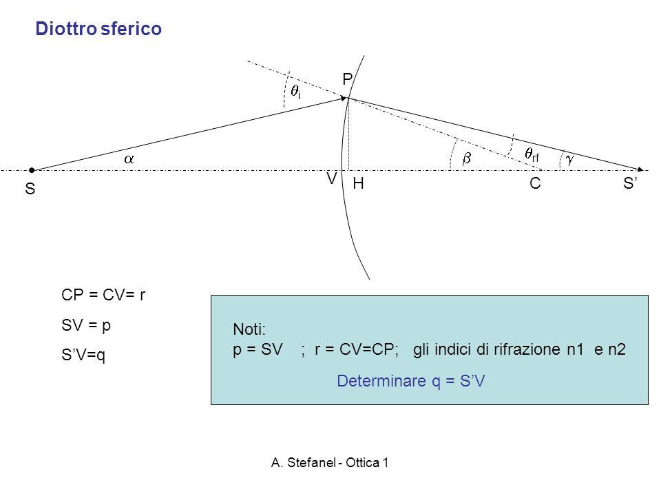 Diottro sferico P i rf    V H C S' S CP = CV= r SV = p S'V=q