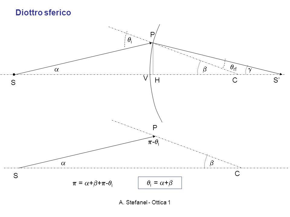 Diottro sferico P i rf    V H C S' S P -i   C S  = ++-i
