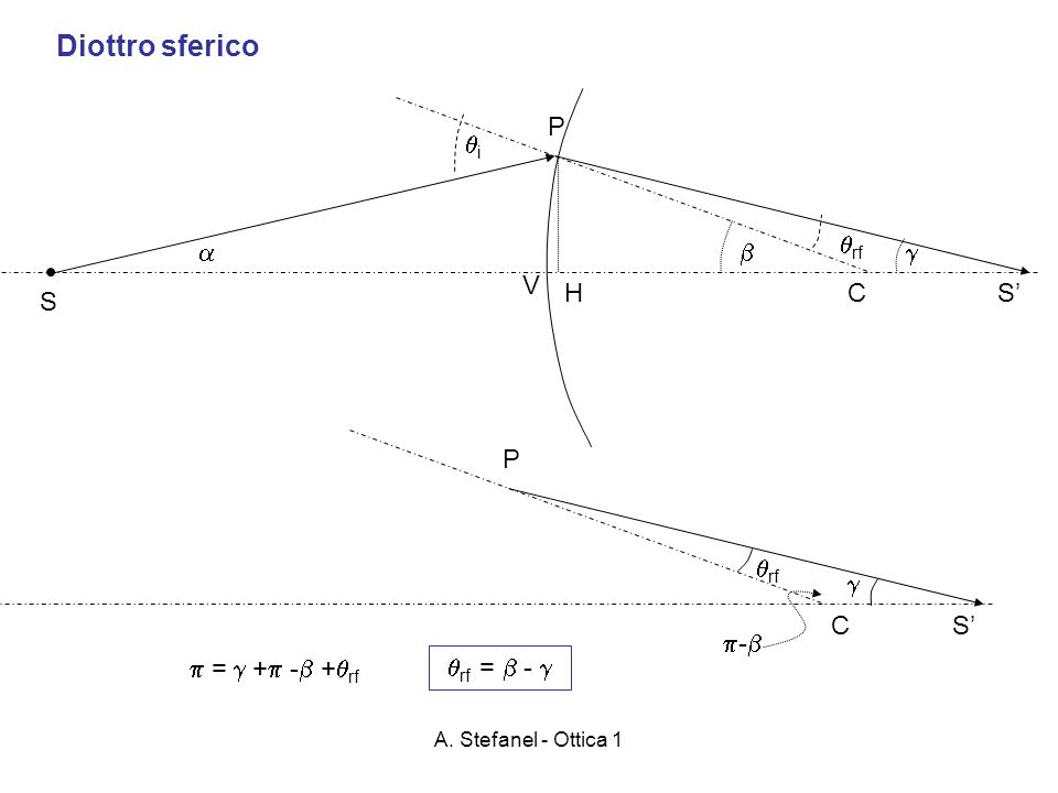 Diottro sferico P i rf    V H C S' S P rf  C S' -