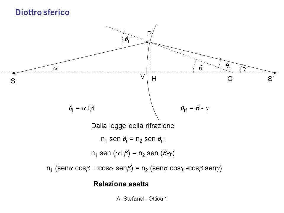 Diottro sferico P i rf    V H C S' S i = + rf =  - 