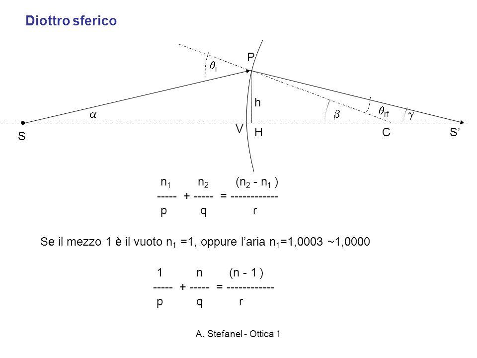Diottro sferico P i h rf    V H C S' S
