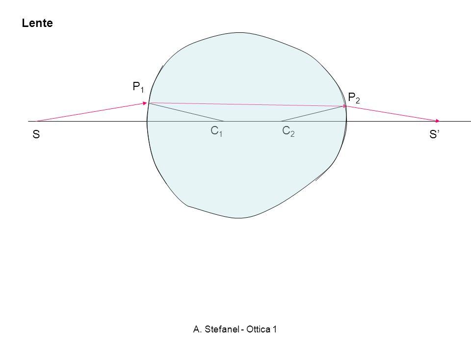 Lente P1 P2 C1 C2 S S' A. Stefanel - Ottica 1