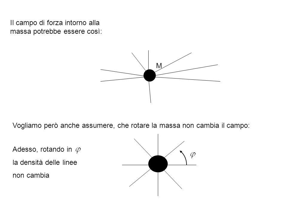 Il campo di forza intorno alla massa potrebbe essere così: