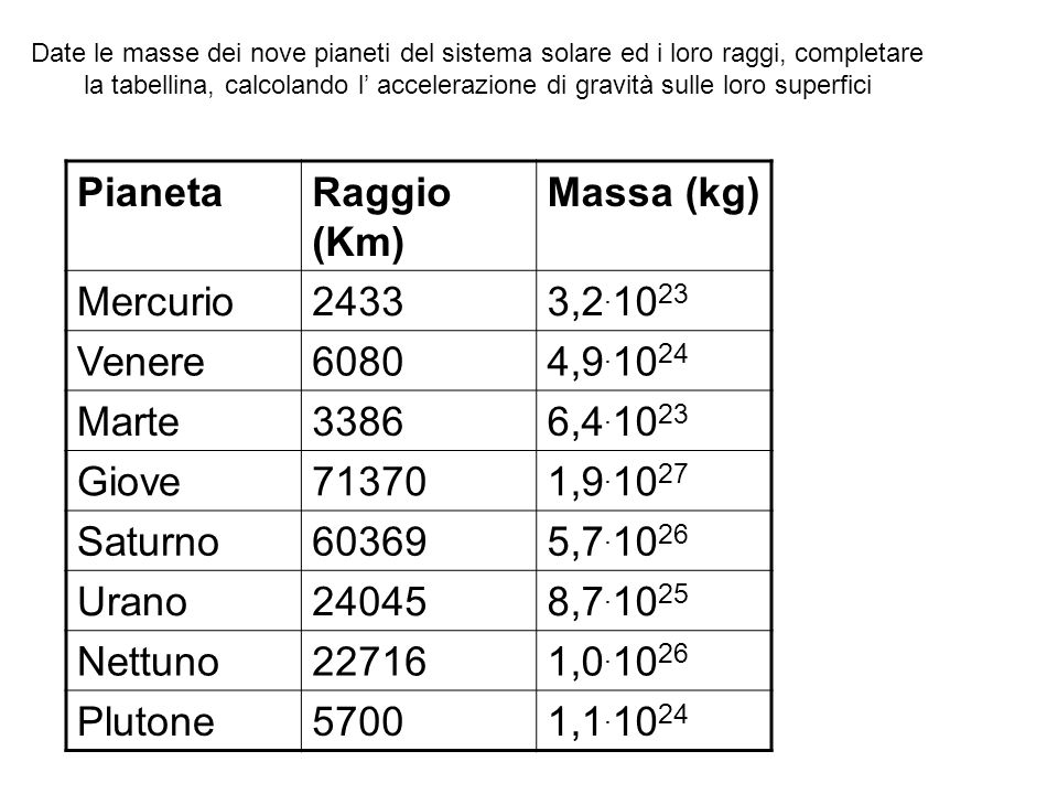 Pianeta Raggio (Km) Massa (kg) Mercurio 2433 3,2.1023 Venere 6080