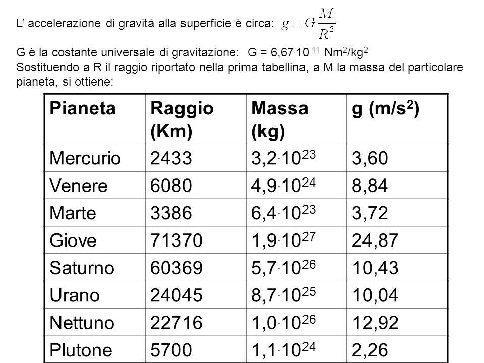 Pianeta Raggio (Km) Massa (kg) g (m/s2) Mercurio 2433 3,2.1023 3,60