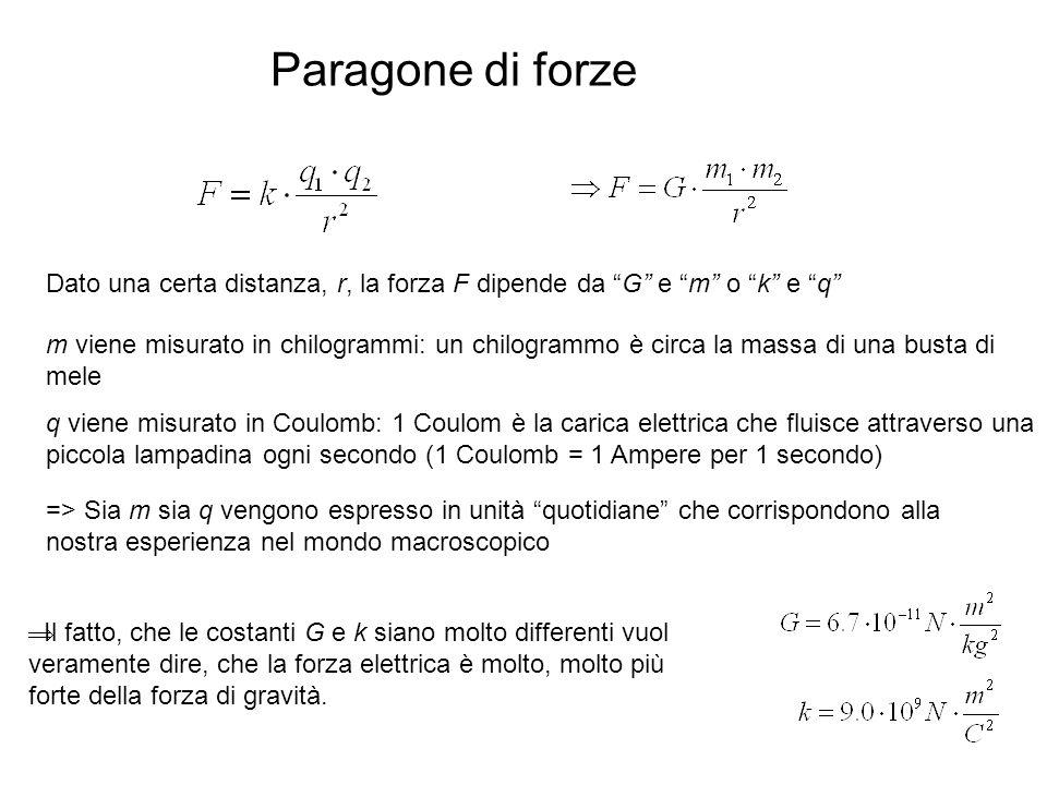 Paragone di forze Dato una certa distanza, r, la forza F dipende da G e m o k e q