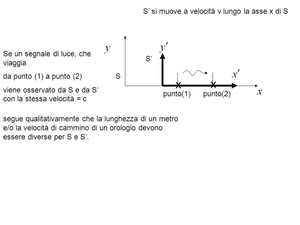 x x S' si muove a velocità v lungo la asse x di S