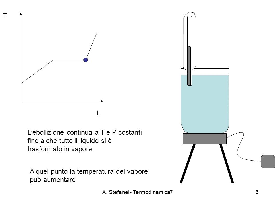 A. Stefanel - Termodinamica7