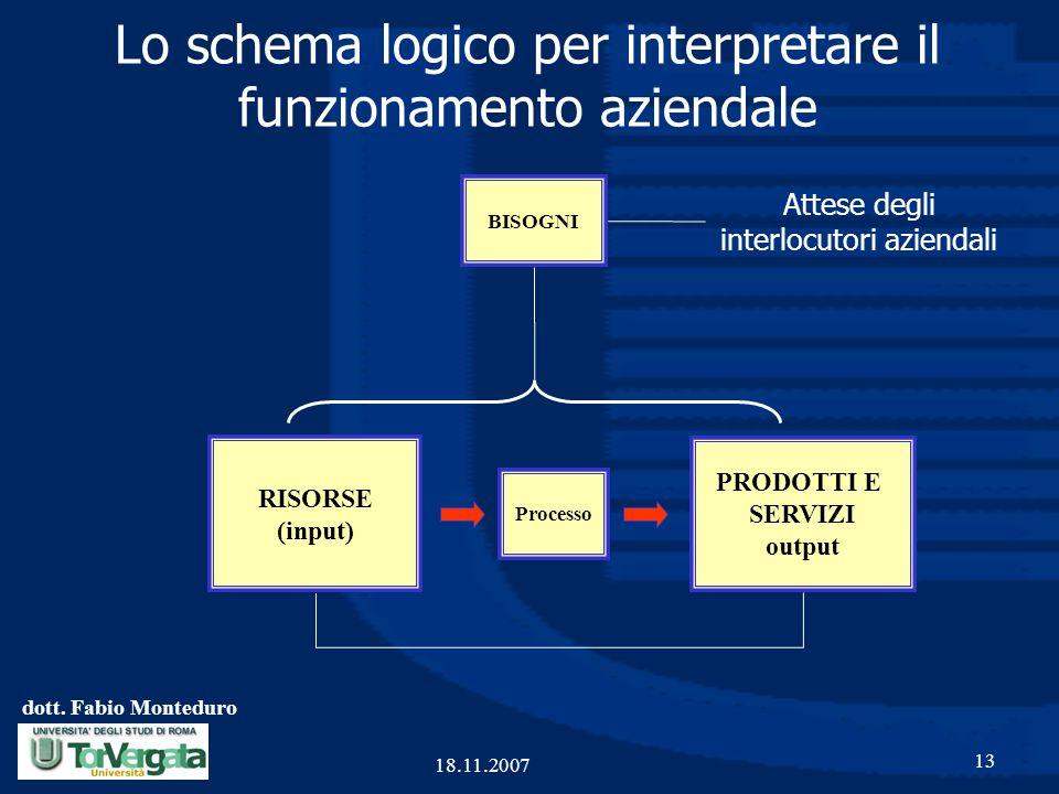 Lo schema logico per interpretare il funzionamento aziendale
