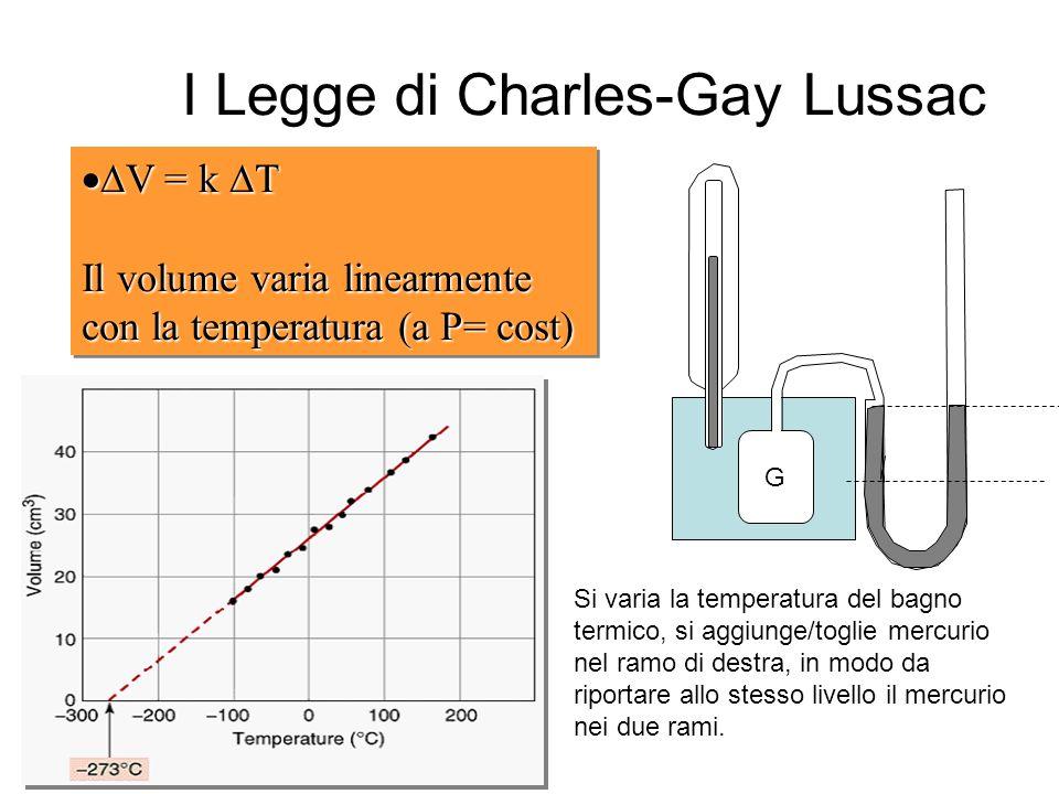 I Legge di Charles-Gay Lussac