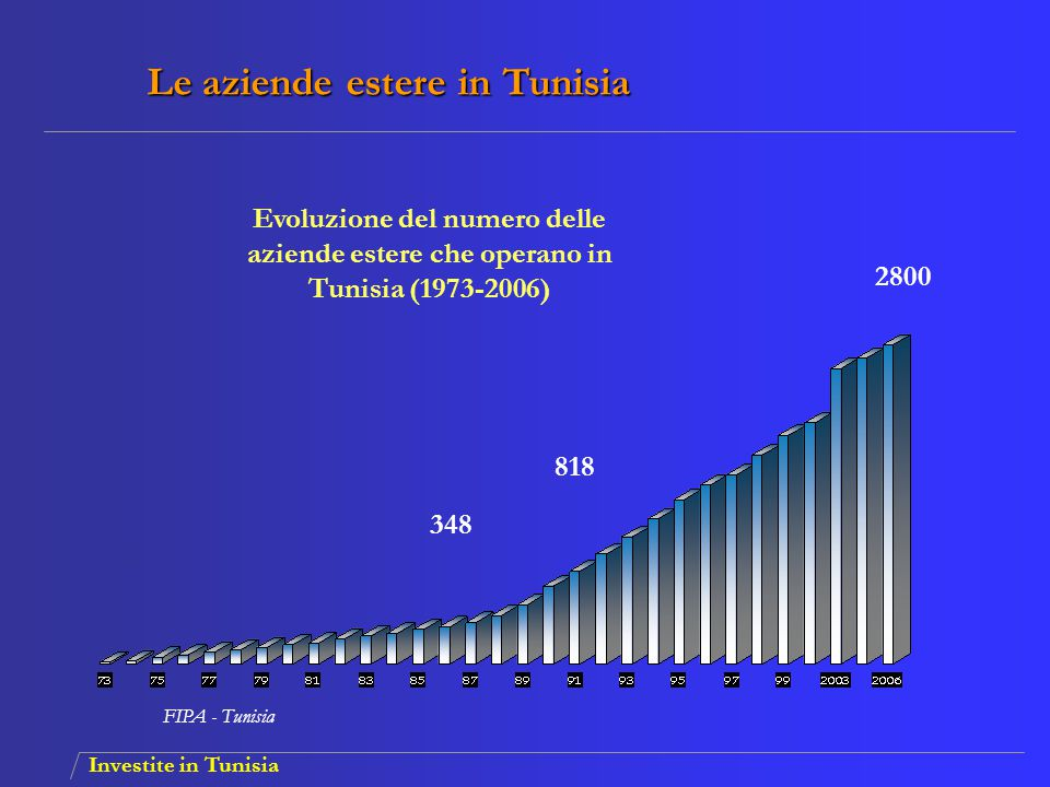 Le aziende estere in Tunisia