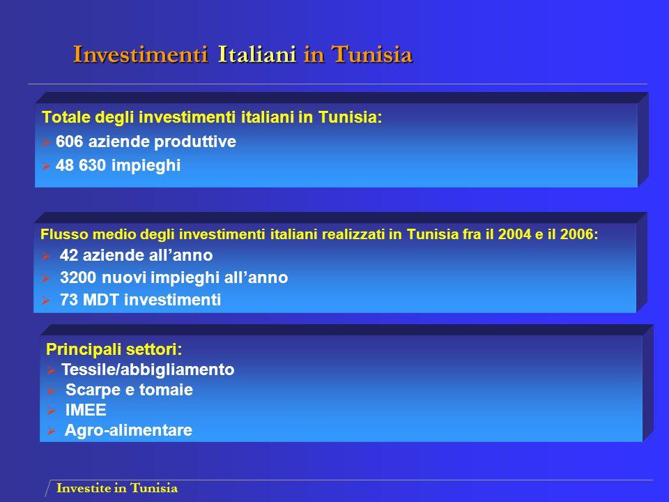 Investimenti Italiani in Tunisia