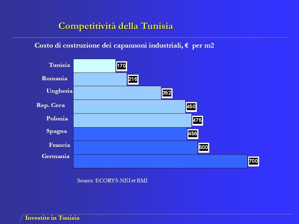Competitività della Tunisia