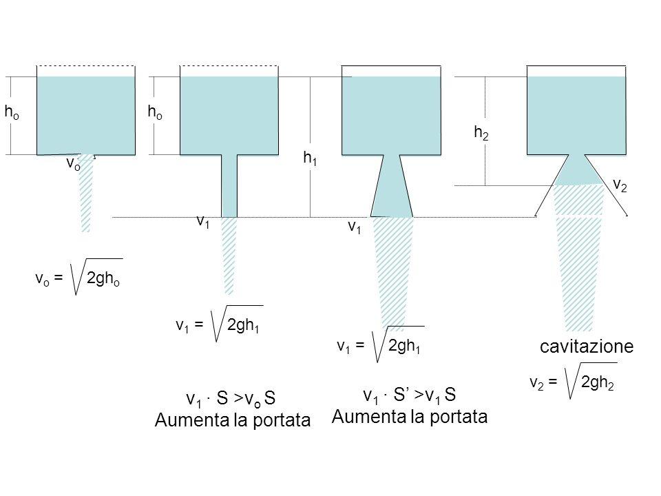 v1 · S >vo S Aumenta la portata v1 · S' >v1 S Aumenta la portata