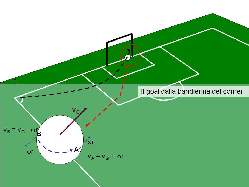 Il goal dalla bandierina del corner: