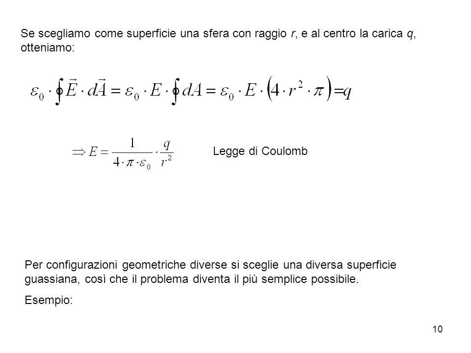 Se scegliamo come superficie una sfera con raggio r, e al centro la carica q, otteniamo:
