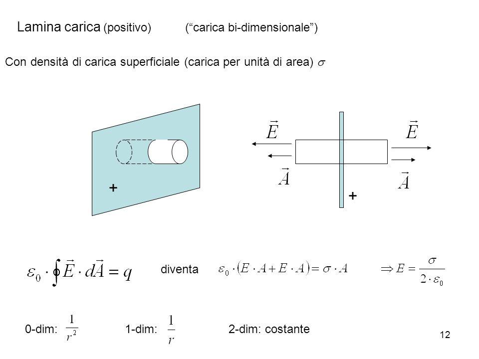 + + Lamina carica (positivo) ( carica bi-dimensionale )