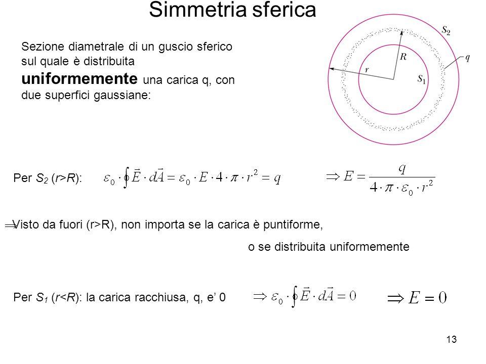 Simmetria sferica Sezione diametrale di un guscio sferico sul quale è distribuita uniformemente una carica q, con due superfici gaussiane: