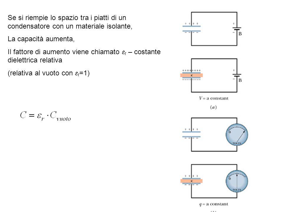 Se si riempie lo spazio tra i piatti di un condensatore con un materiale isolante,