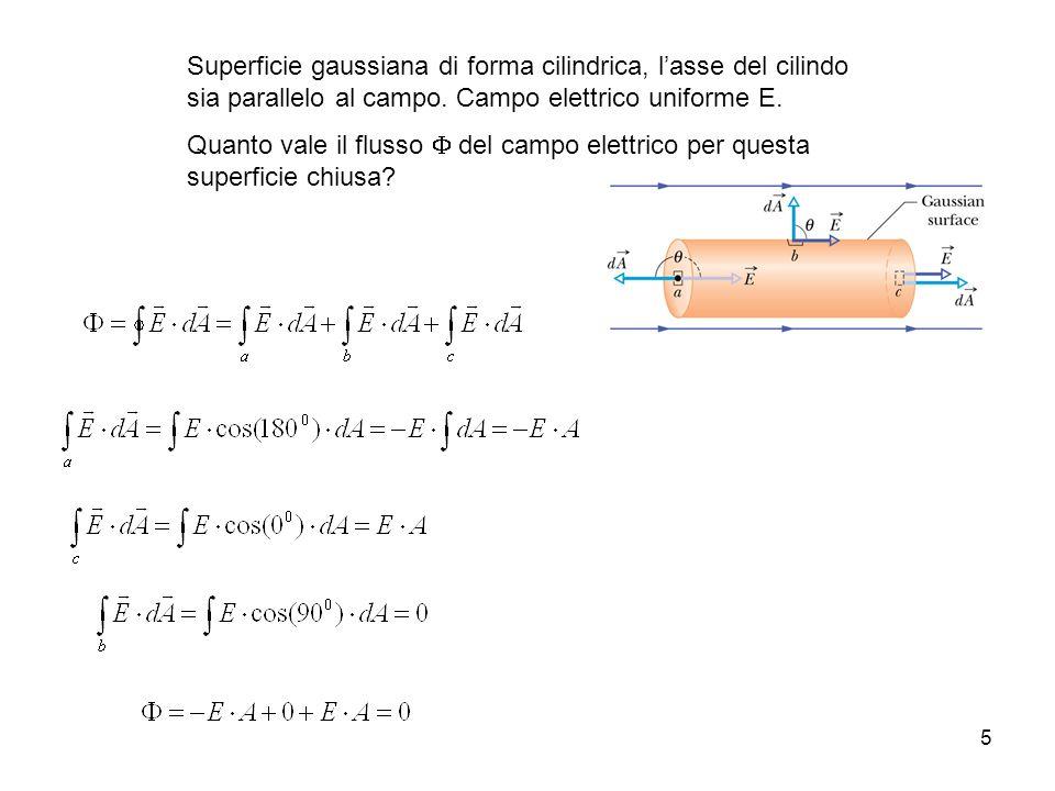 Superficie gaussiana di forma cilindrica, l'asse del cilindo sia parallelo al campo. Campo elettrico uniforme E.