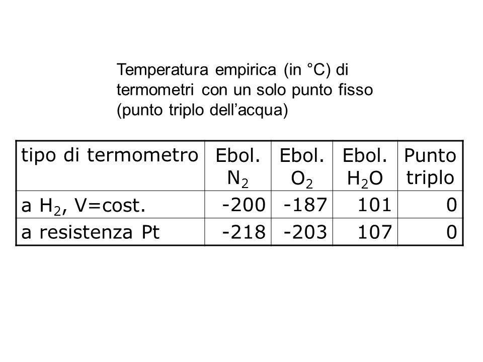 tipo di termometro Ebol.N2 Ebol. O2 Ebol.H2O Punto triplo