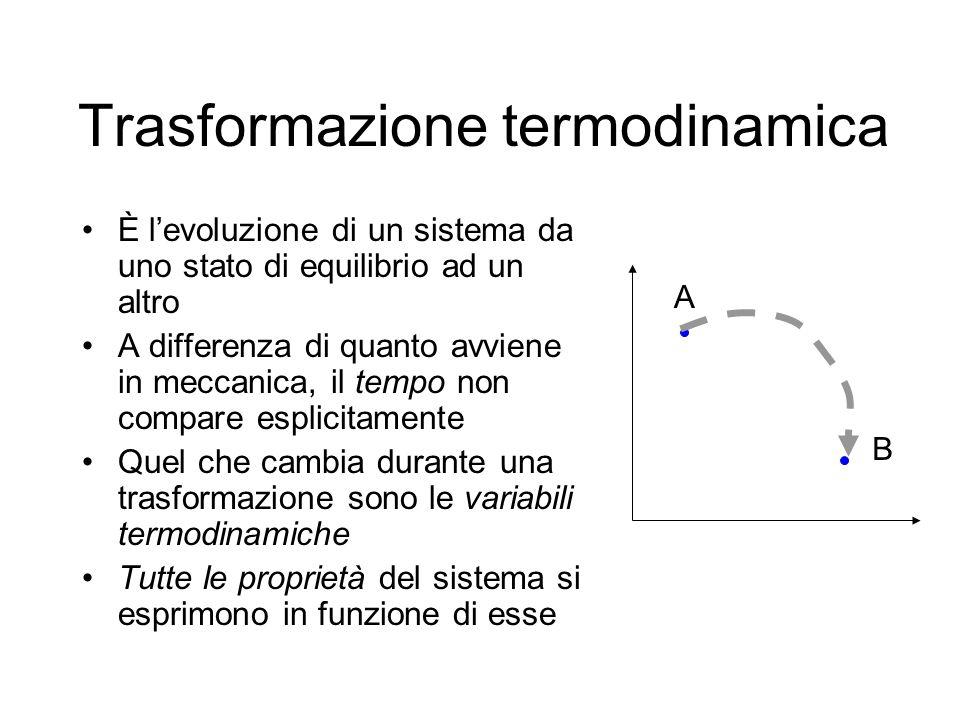 Trasformazione termodinamica