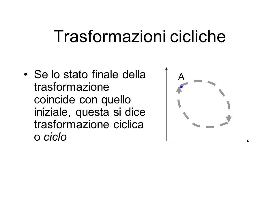 Trasformazioni cicliche