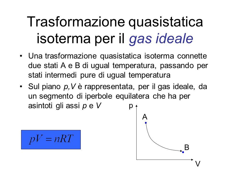Trasformazione quasistatica isoterma per il gas ideale