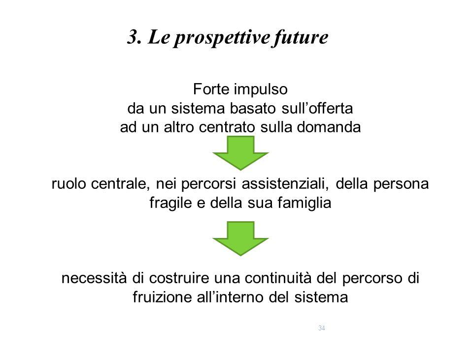 3. Le prospettive future Forte impulso