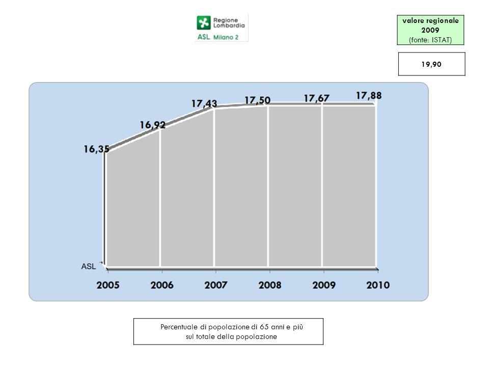 valore regionale 2009 (fonte: ISTAT)
